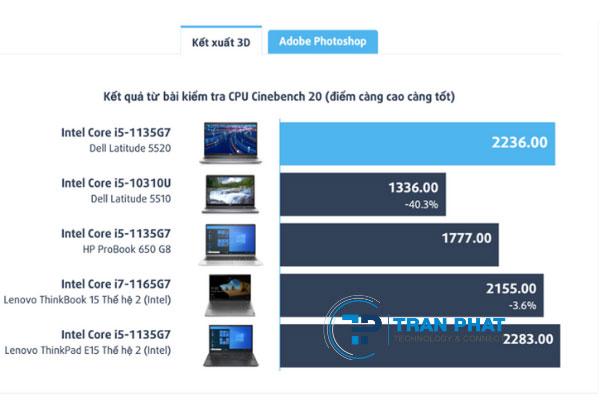 Dell latitude 5520 laptop cấu hình mạnh